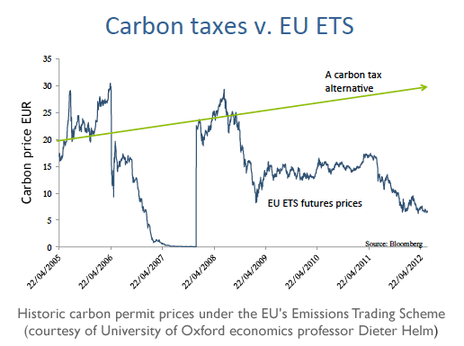 Carbon taxes v. EU ETS