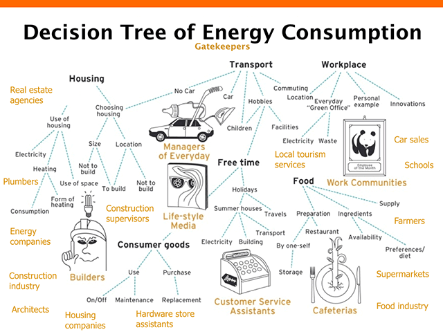 Decision Tree of Consumption