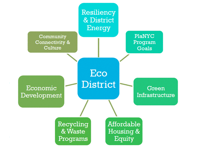 Eco District Chart