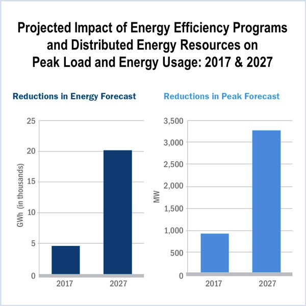 Projected Impact of Energy Efficiency Programs