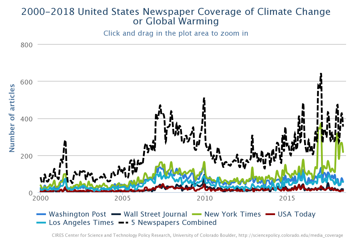 2000-2018 US Newspaper Coverage of Climate Change
