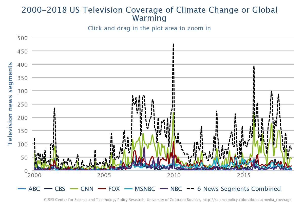 2000-2018 US Television Coverage of Climate Change