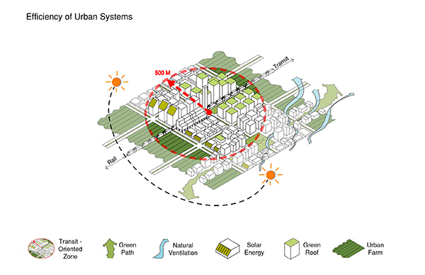 Urban Climate Design: Efficiency of Urban Systems