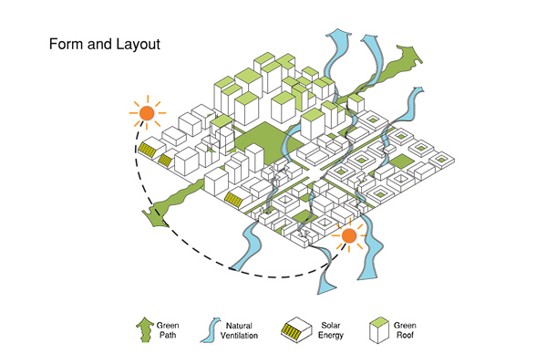 Urban Climate Design: Form and Layout