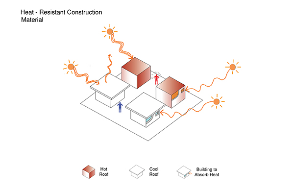 Urban Climate Design: Heat Resistant Construction Material