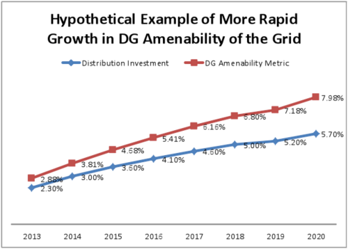 Hypothetical Example of Rapid Growth in DG Amenability of the Grid