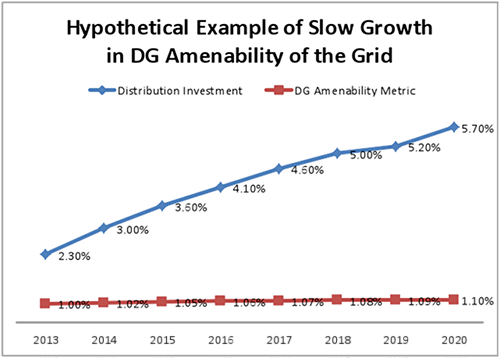 Hypothetical Example of Slow Growth in DG Amenability of the Grid